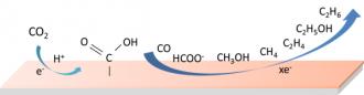 CO2資源化