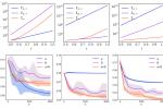 真の関数とニューラルタンジェントカーネルの関係性が学習速度に影響する様子